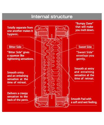 Structure interne du Tenga Double Hole Cup